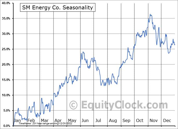SM Energy Co. (NYSE:SM) Seasonality