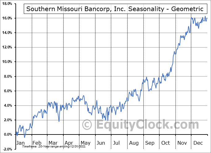 Southern Missouri Bancorp, Inc. (NASD:SMBC) Seasonality