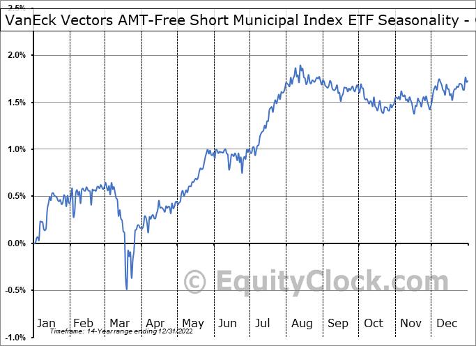 VanEck Vectors AMT-Free Short Municipal Index ETF (NYSE:SMB) Seasonality