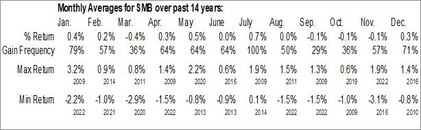 Monthly Seasonal VanEck Vectors AMT-Free Short Municipal Index ETF (NYSE:SMB)