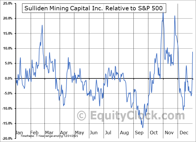 SMC.TO Relative to the S&P 500