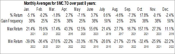 Monthly Seasonal Sulliden Mining Capital Inc. (TSE:SMC.TO)
