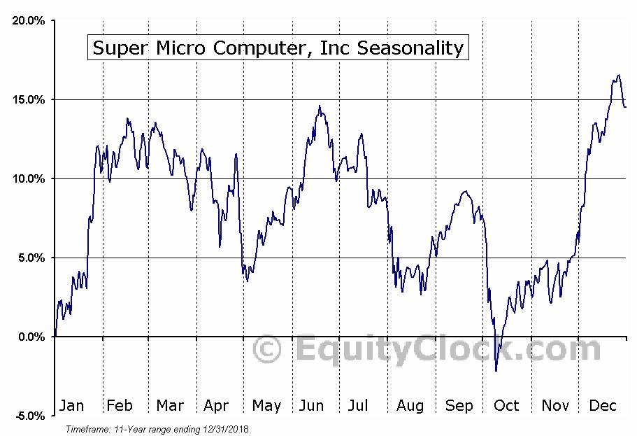 Super Micro Computer, Inc (NASD:SMCI) Seasonal Chart