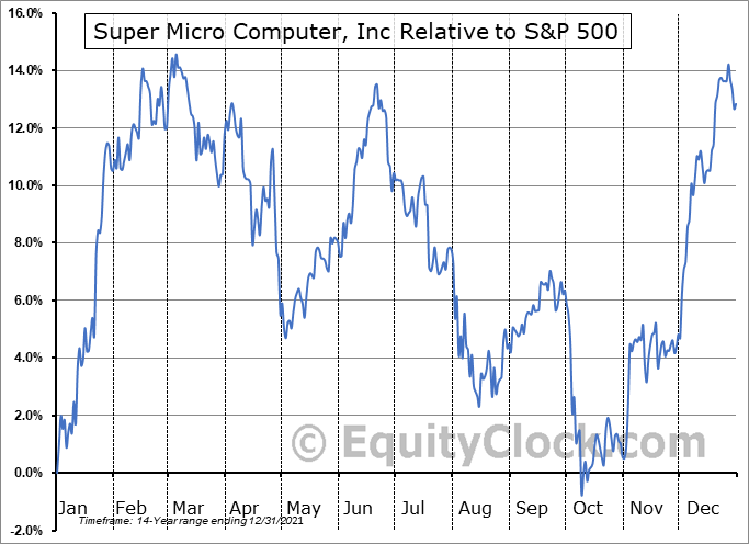 SMCI Relative to the S&P 500
