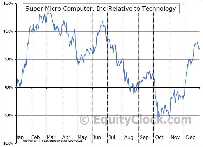 SMCI Relative to the Sector