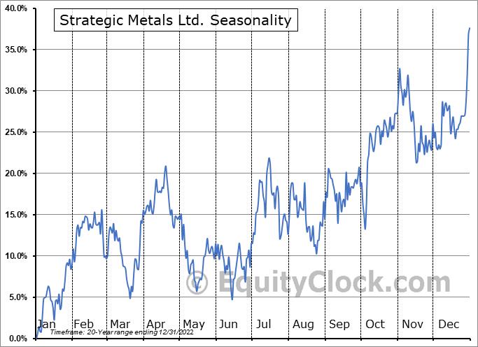 Strategic Metals Ltd. (TSXV:SMD.V) Seasonality