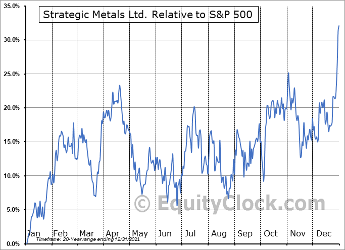 SMD.V Relative to the S&P 500