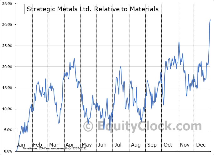 SMD.V Relative to the Sector