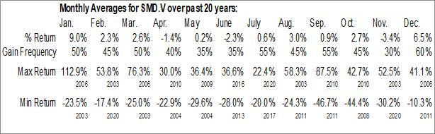 Monthly Seasonal Strategic Metals Ltd. (TSXV:SMD.V)