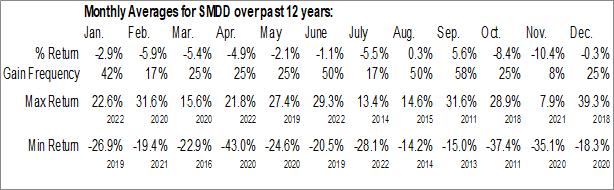 Monthly Seasonal ProShares UltraPro Short MidCap400 (NYSE:SMDD)