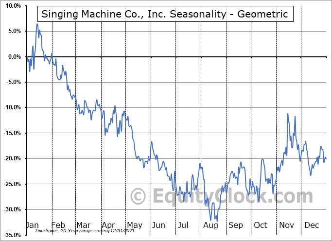 Singing Machine Co., Inc. (OTCMKT:SMDM) Seasonality