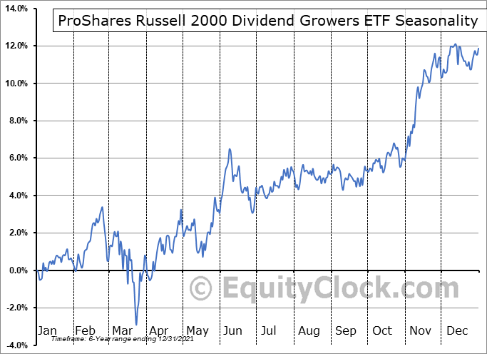 ProShares Russell 2000 Dividend Growers ETF (NYSE:SMDV) Seasonal Chart