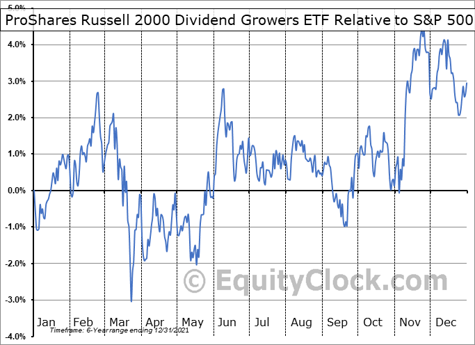 SMDV Relative to the S&P 500