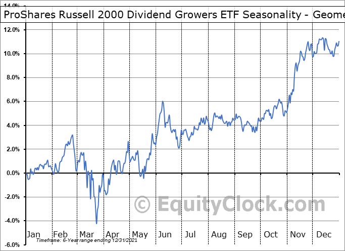 ProShares Russell 2000 Dividend Growers ETF (NYSE:SMDV) Seasonality