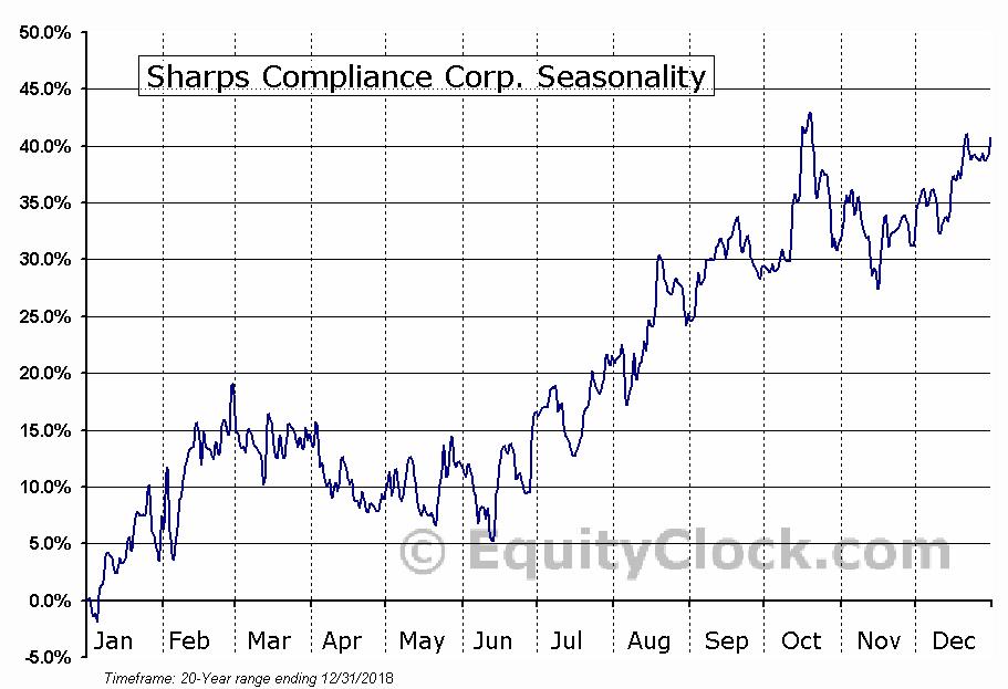 Sharps Compliance Corp. (NASD:SMED) Seasonal Chart