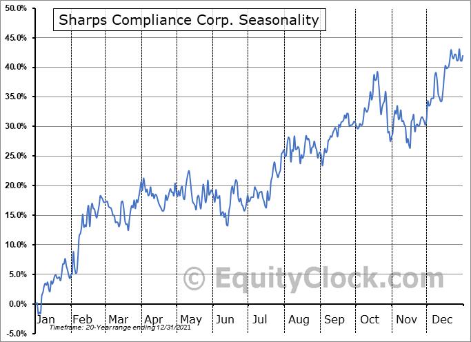Sharps Compliance Corp. Seasonal Chart