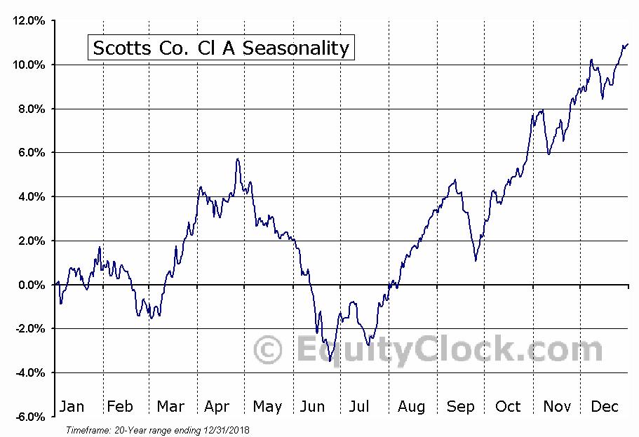 Scotts Co. Cl A (NYSE:SMG) Seasonal Chart