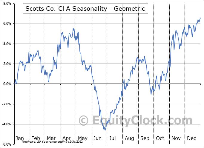 Scotts Co. Cl A (NYSE:SMG) Seasonality