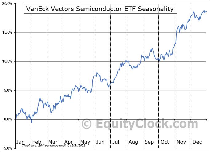VanEck Vectors Semiconductor ETF (NYSE:SMH) Seasonality