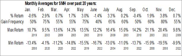 Monthly Seasonal VanEck Vectors Semiconductor ETF (NYSE:SMH)