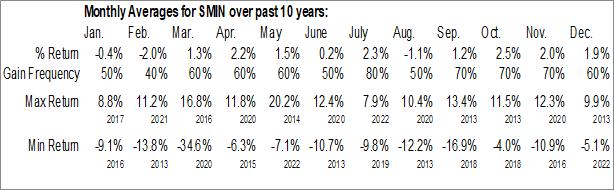 Monthly Seasonal iShares MSCI India Small-Cap ETF (AMEX:SMIN)