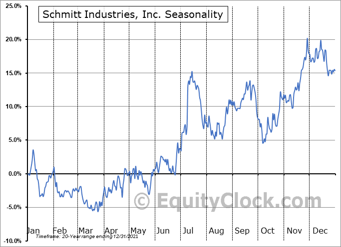 Schmitt Industries, Inc. (NASD:SMIT) Seasonality