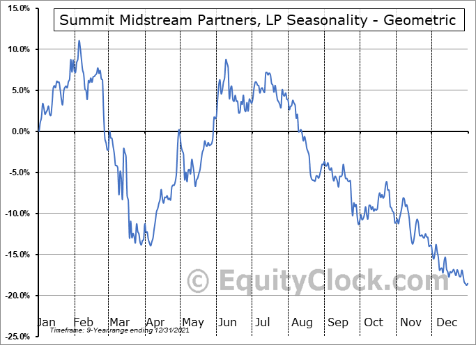 Summit Midstream Partners, LP (NYSE:SMLP) Seasonality