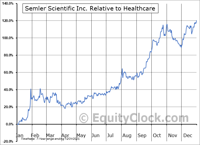 SMLR Relative to the Sector