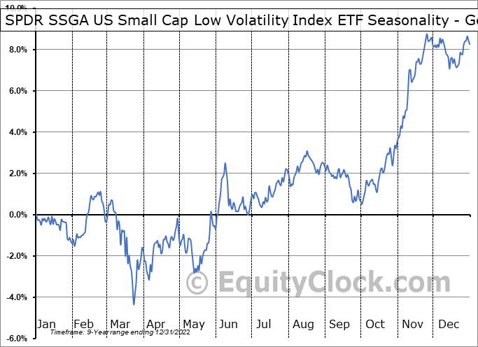 SPDR SSGA US Small Cap Low Volatility Index ETF (AMEX:SMLV) Seasonality