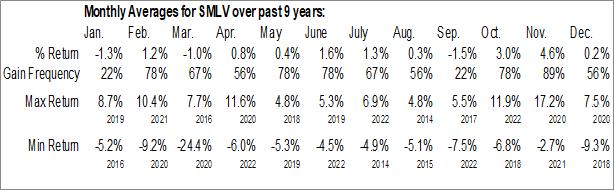 Monthly Seasonal SPDR SSGA US Small Cap Low Volatility Index ETF (AMEX:SMLV)