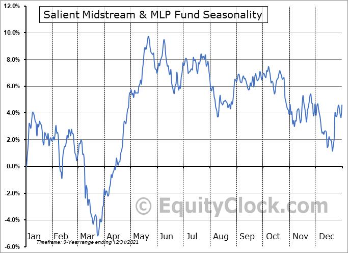 Salient Midstream & MLP Fund (NYSE:SMM) Seasonality