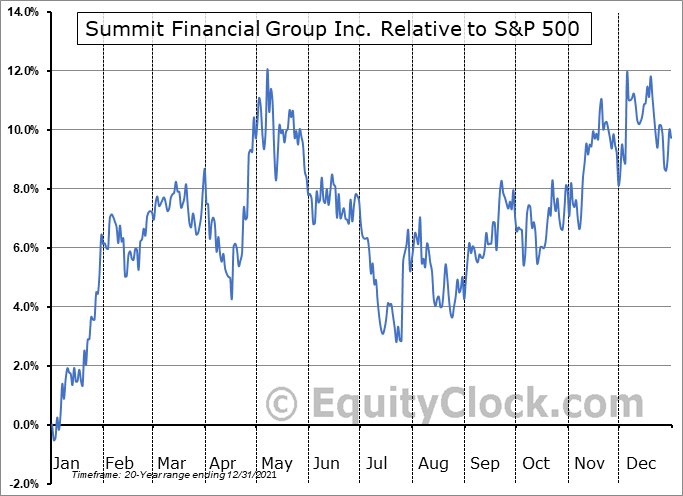SMMF Relative to the S&P 500