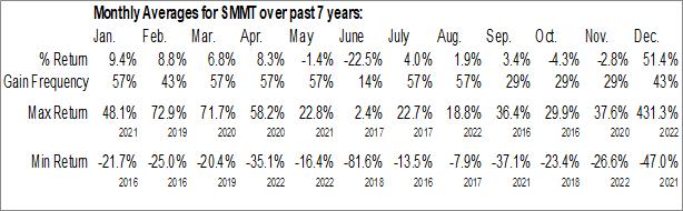 Monthly Seasonal Summit Therapeutics PLC (NASD:SMMT)