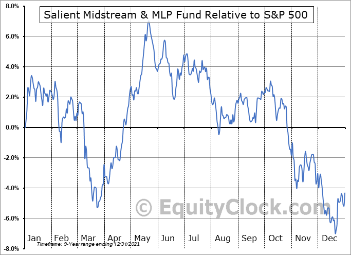 SMM Relative to the S&P 500