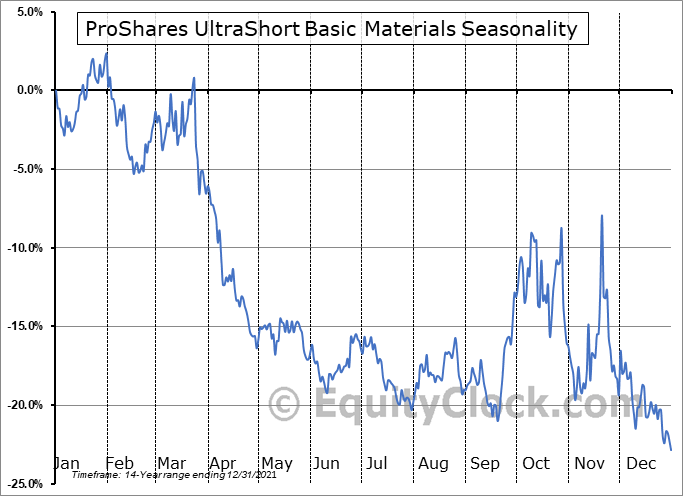 ProShares UltraShort Basic Materials (NYSE:SMN) Seasonal Chart