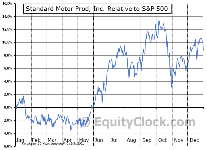 SMP Relative to the S&P 500