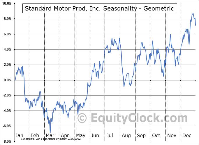 Standard Motor Prod, Inc. (NYSE:SMP) Seasonality