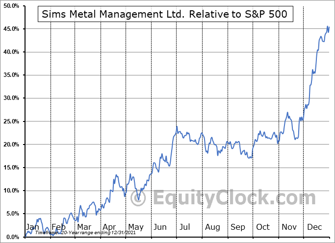 SMSMY Relative to the S&P 500