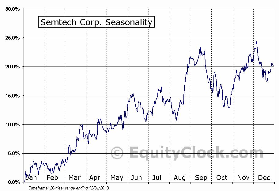 Semtech Corp. (NASD:SMTC) Seasonal Chart