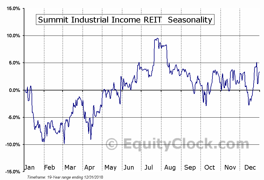 Summit Industrial Income REIT (TSE:SMU-UN) Seasonal Chart