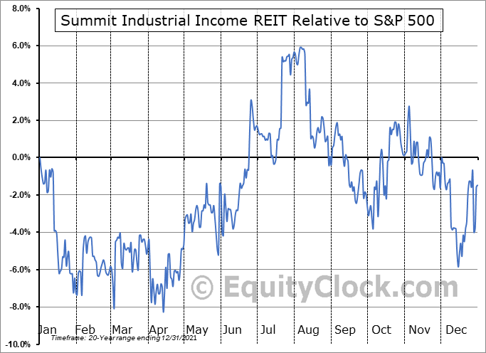 SMU-UN.TO Relative to the S&P 500