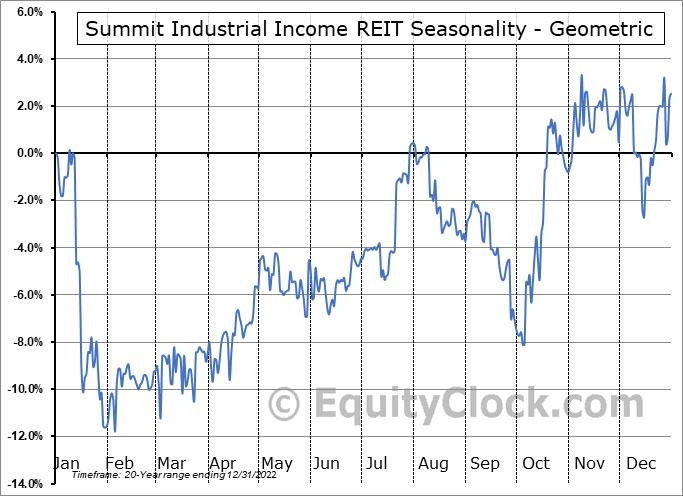 Summit Industrial Income REIT (TSE:SMU/UN.TO) Seasonality