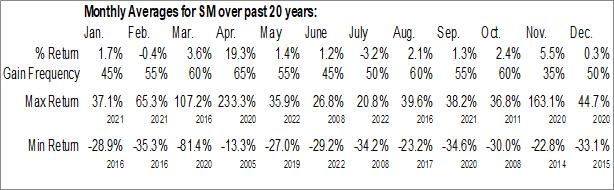 Monthly Seasonal SM Energy Co. (NYSE:SM)