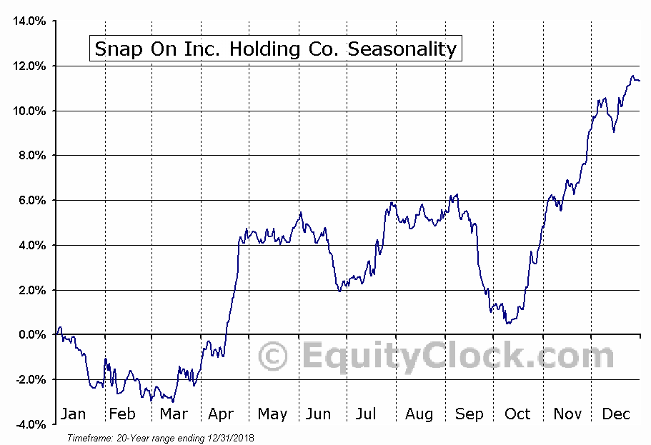 Snap-on Incorporated  (NYSE:SNA) Seasonal Chart