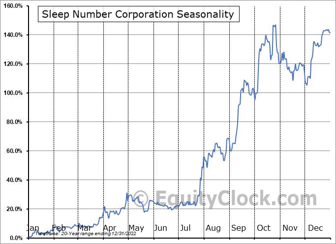 Sleep Number Corporation Seasonal Chart