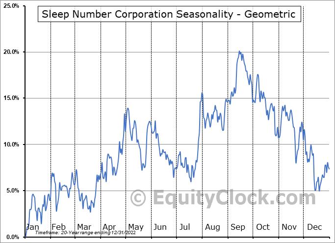 Sleep Number Corporation (NASD:SNBR) Seasonality
