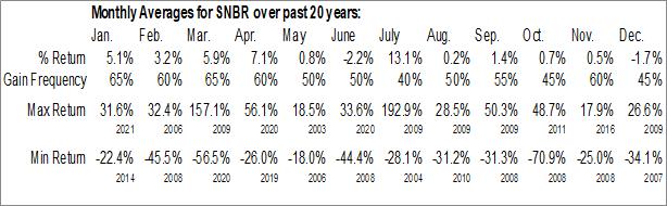 Monthly Seasonal Sleep Number Corporation (NASD:SNBR)
