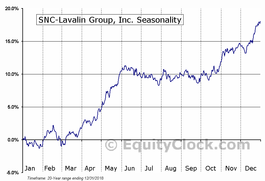 SNC-Lavalin Group, Inc. (TSE:SNC.TO) Seasonal Chart