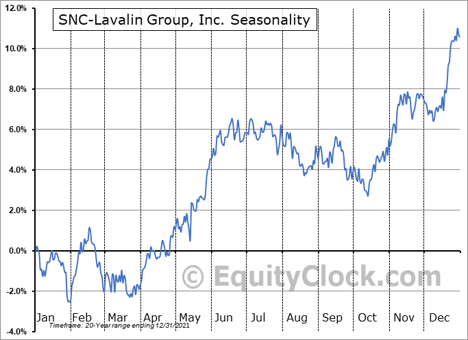 SNC-Lavalin Group, Inc. (TSE:SNC.TO) Seasonal Chart