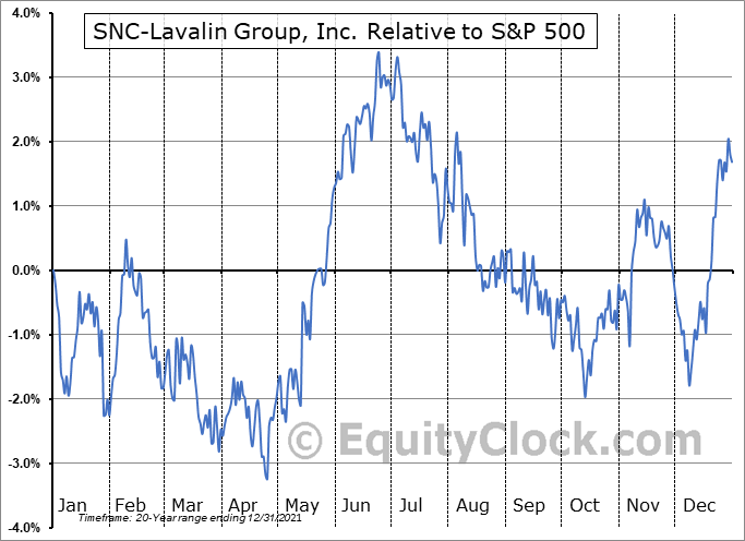 SNC.TO Relative to the S&P 500